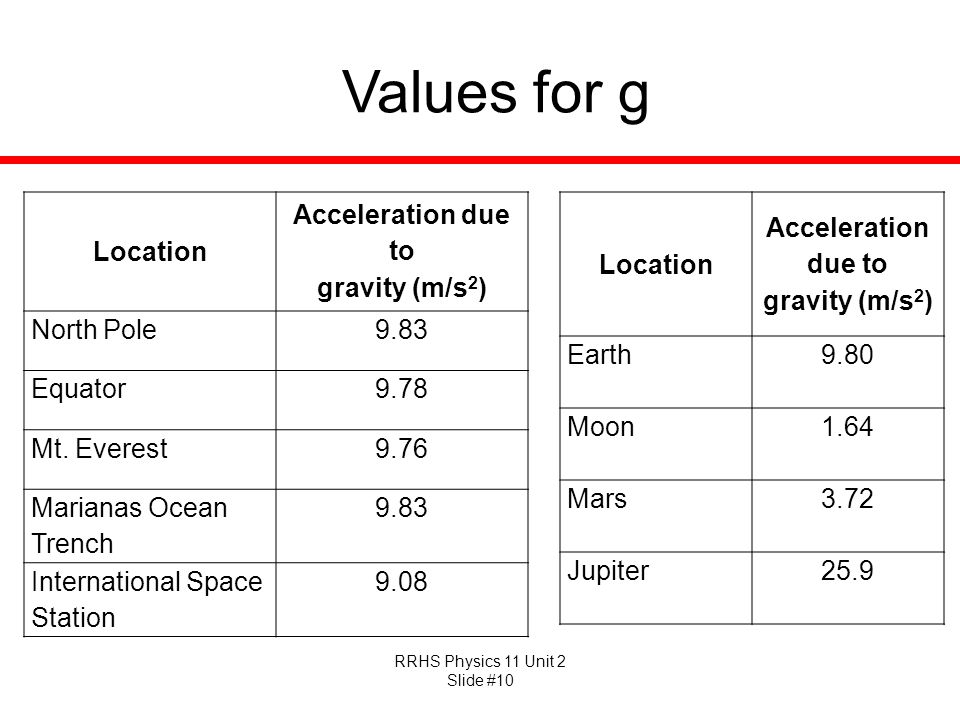 Values for g Location Acceleration due to gravity (m/s2) North Pole
