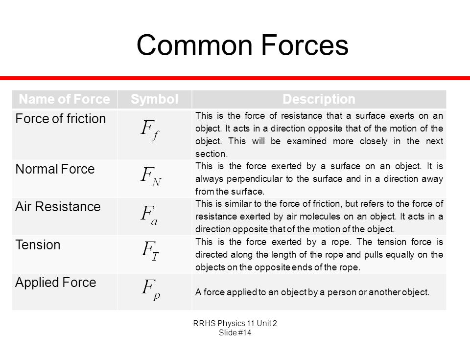 Common Forces Name of Force Symbol Description Force of friction