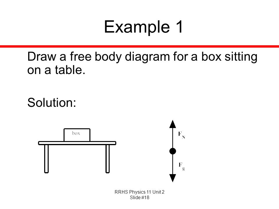 Example 1 Draw a free body diagram for a box sitting on a table. Solution: