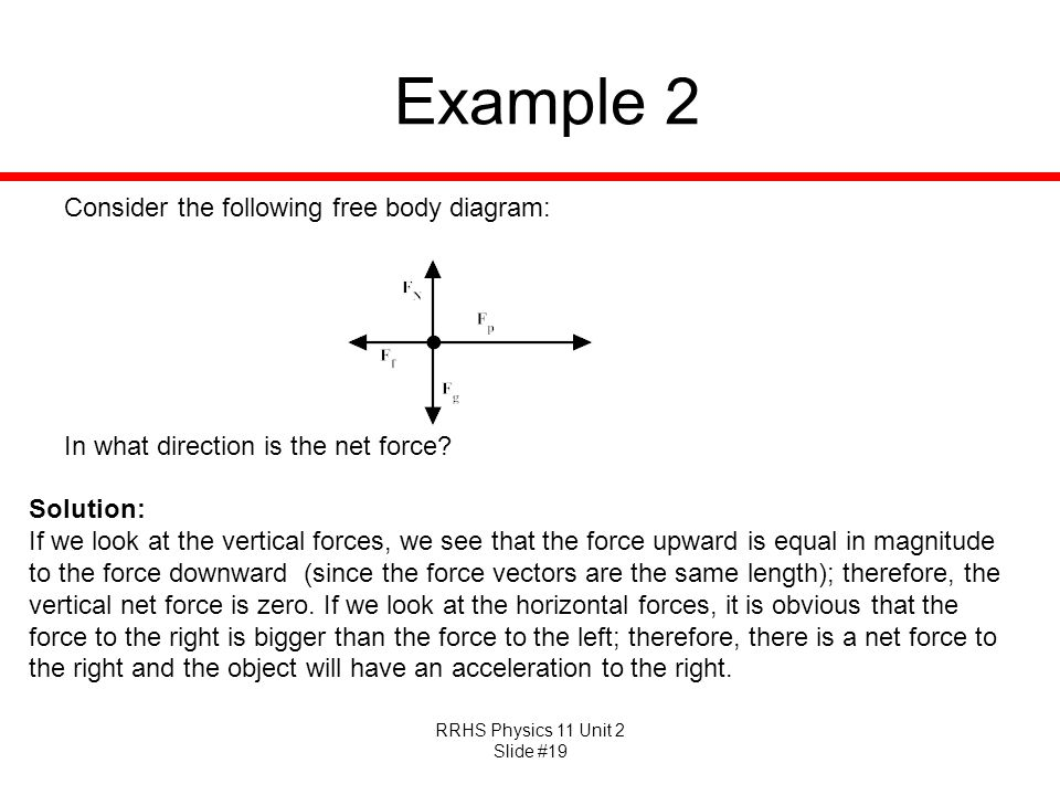 Example 2 Consider the following free body diagram:
