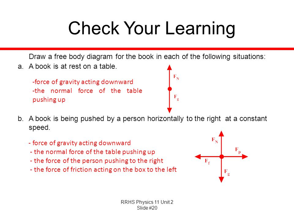 Check Your Learning Draw a free body diagram for the book in each of the following situations: A book is at rest on a table.