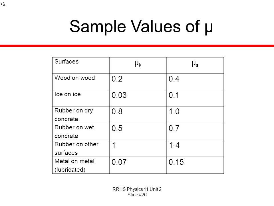 Sample Values of μ μk μs 0.2 0.4 0.03 0.1 0.8 1.0 0.5 0.7 1 1-4 0.07