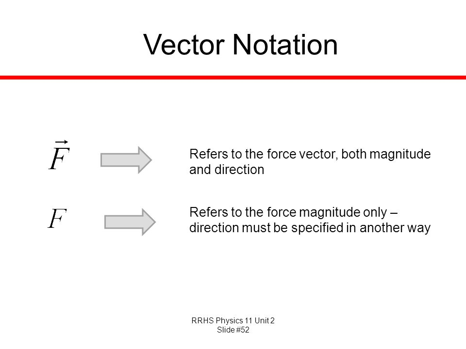 Vector Notation Refers to the force vector, both magnitude and direction.