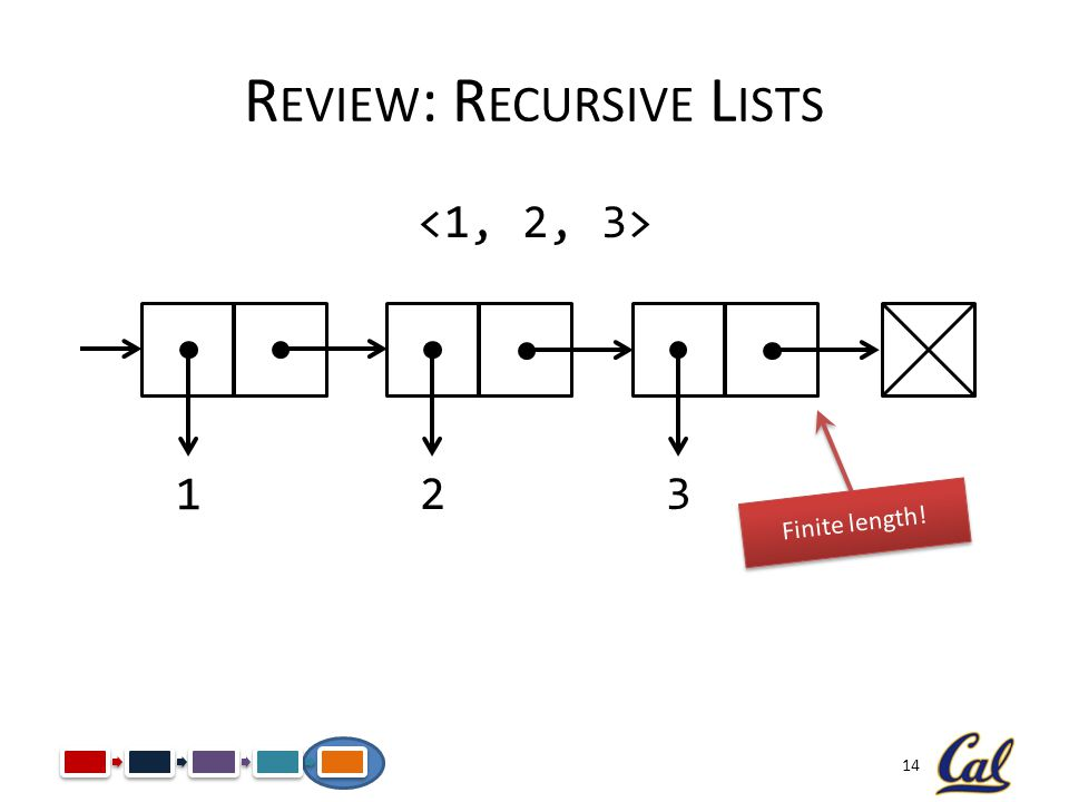 Review: Recursive Lists