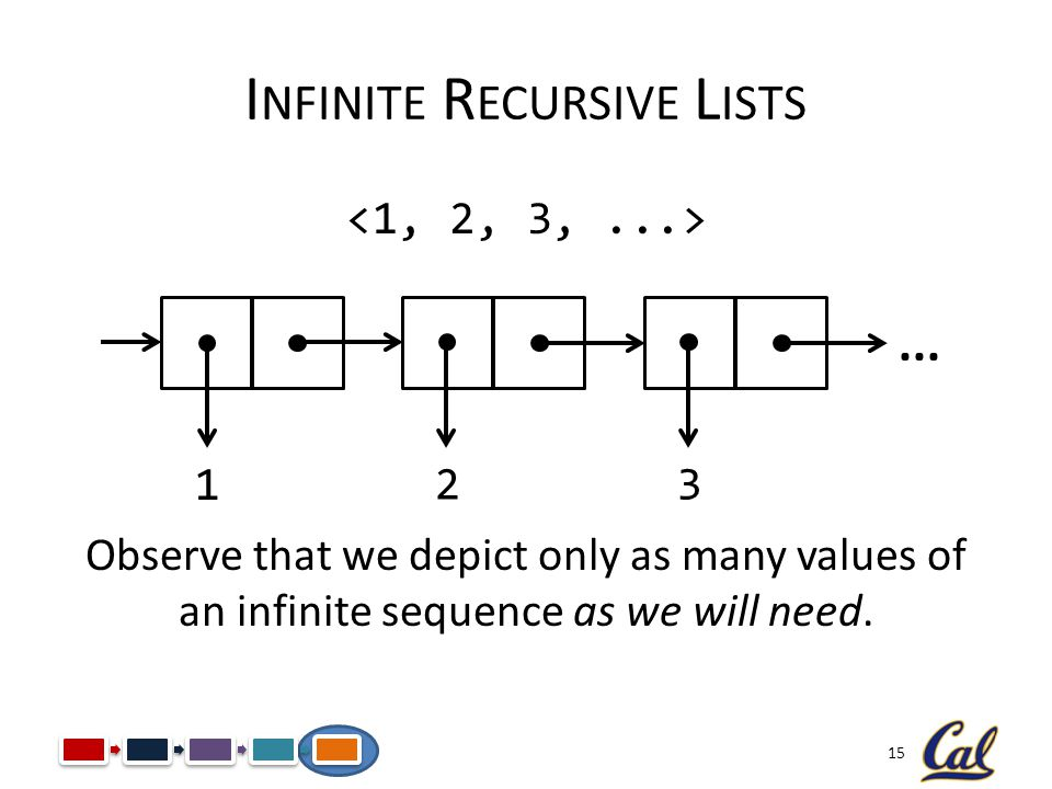 Infinite Recursive Lists