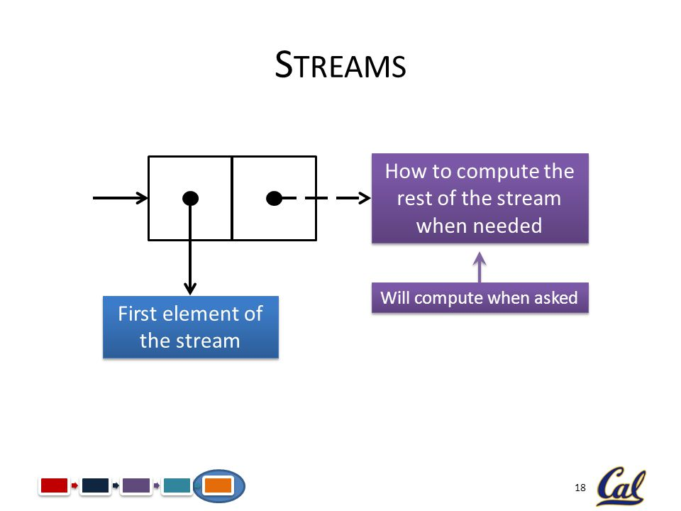 Streams How to compute the rest of the stream when needed