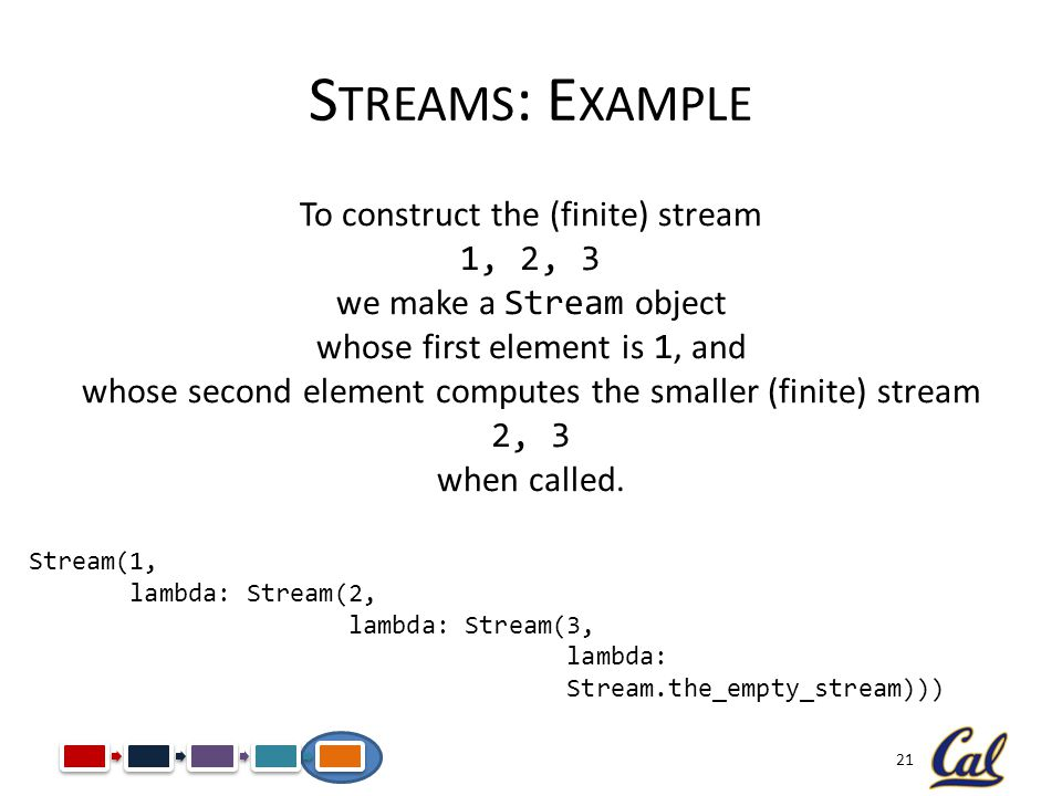Streams: Example To construct the (finite) stream 1, 2, 3
