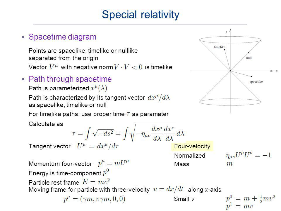 Special relativity Spacetime diagram Path through spacetime