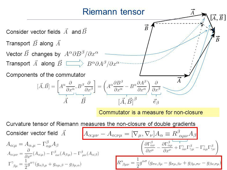 Riemann tensor Consider vector fields and Transport along