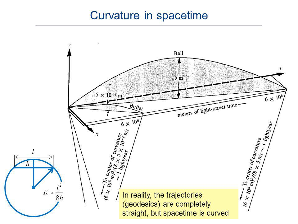 Curvature in spacetime