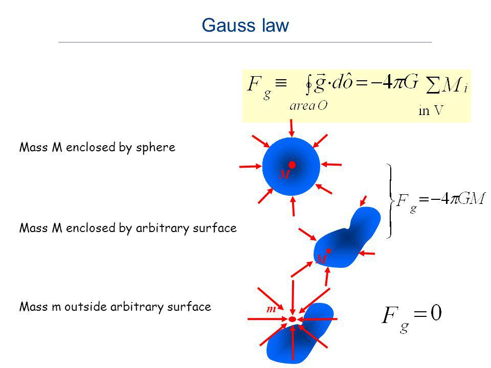Gauss law Mass M enclosed by sphere M