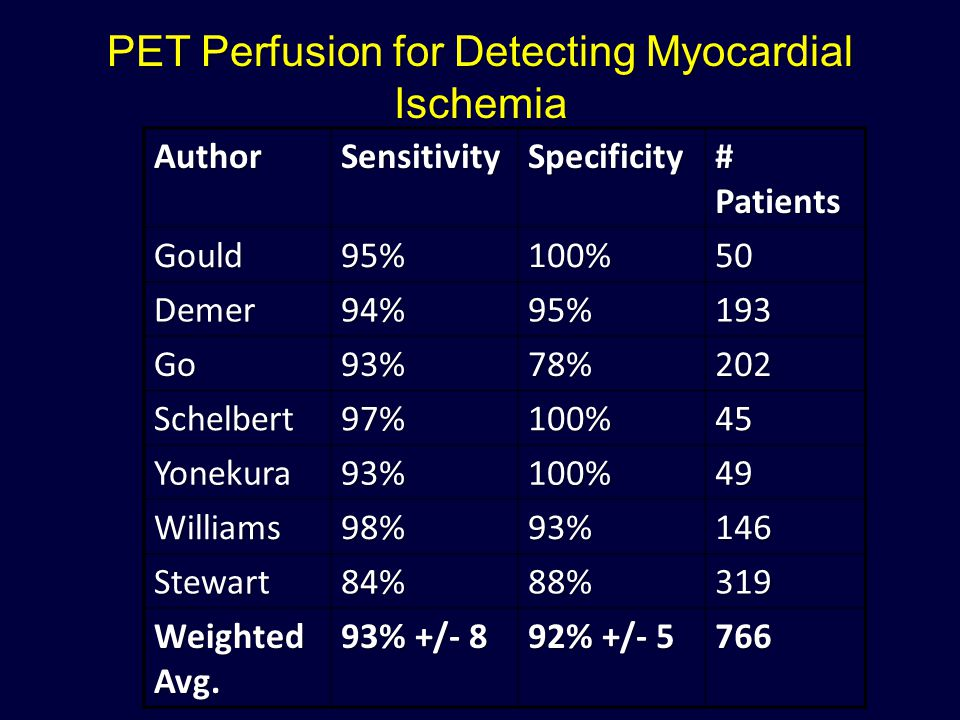 PET Perfusion for Detecting Myocardial Ischemia