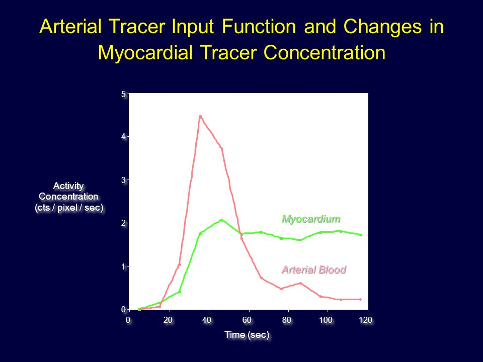 Arterial Tracer Input Function and Changes in
