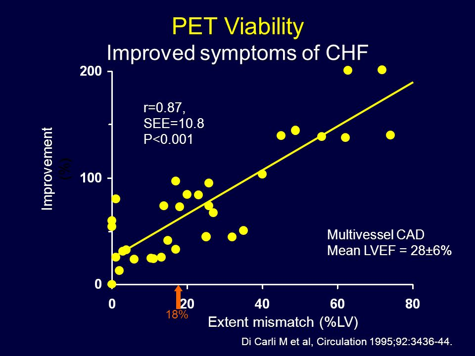 Improved symptoms of CHF