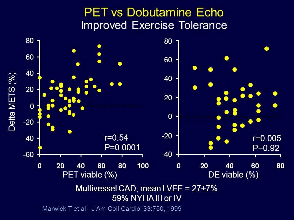 PET vs Dobutamine Echo Improved Exercise Tolerance Delta METS (%)