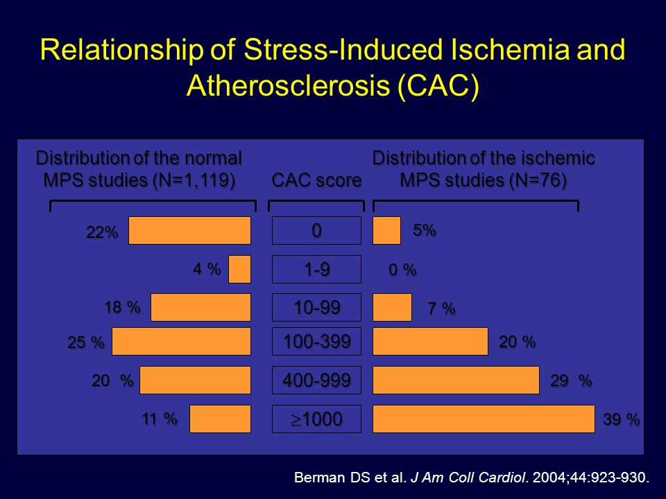 Relationship of Stress-Induced Ischemia and Atherosclerosis (CAC)