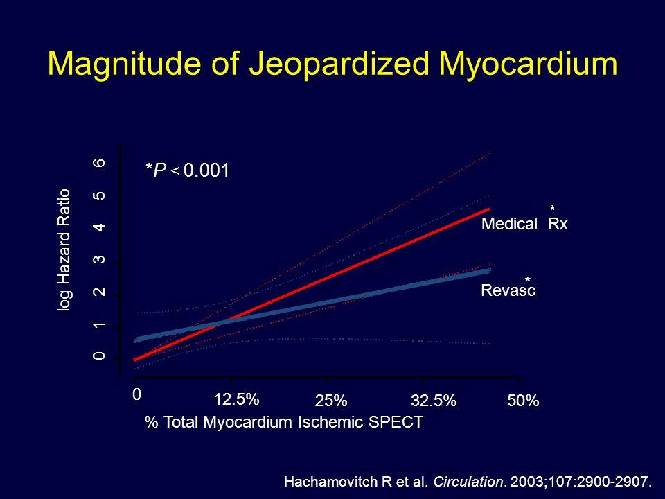 Magnitude of Jeopardized Myocardium