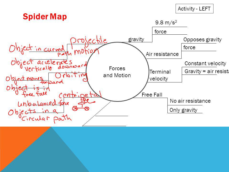 Spider Map Activity - LEFT 9.8 m/s2 force gravity Opposes gravity