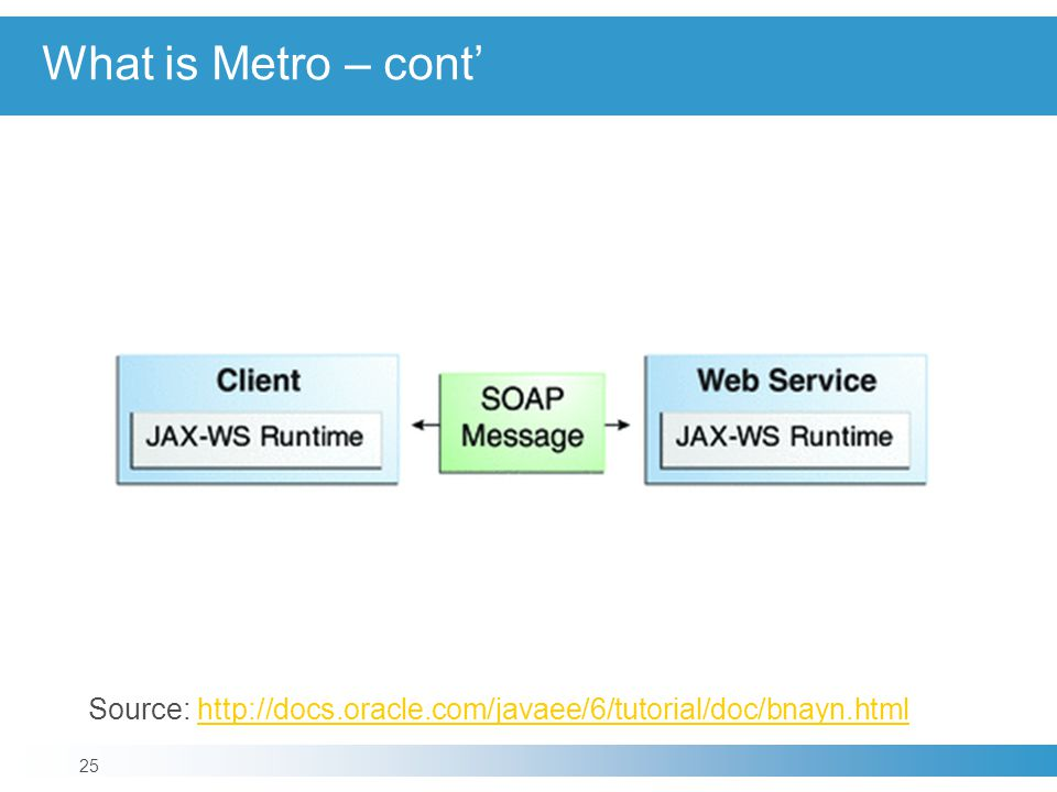 What is Metro – cont' Source: http://docs.oracle.com/javaee/6/tutorial/doc/bnayn.html