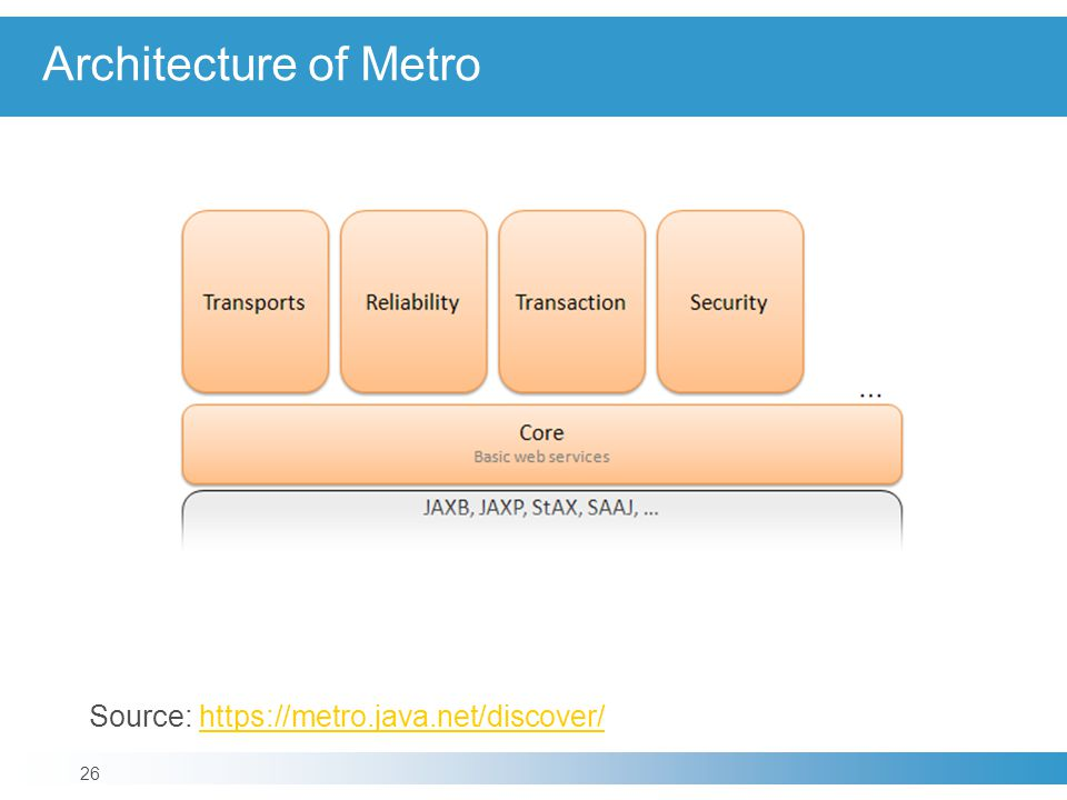 Architecture of Metro Source: https://metro.java.net/discover/