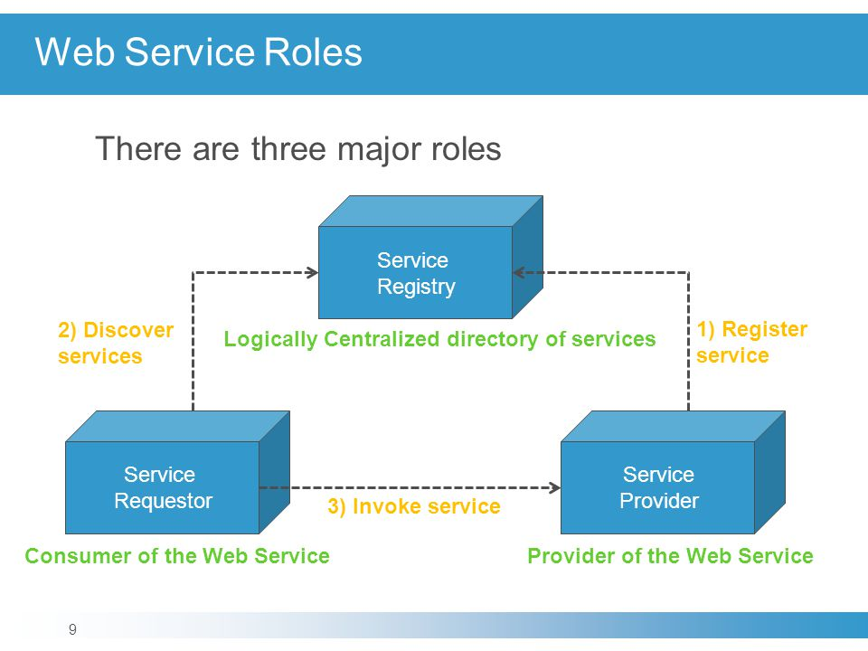 Web Service Roles There are three major roles Service Registry