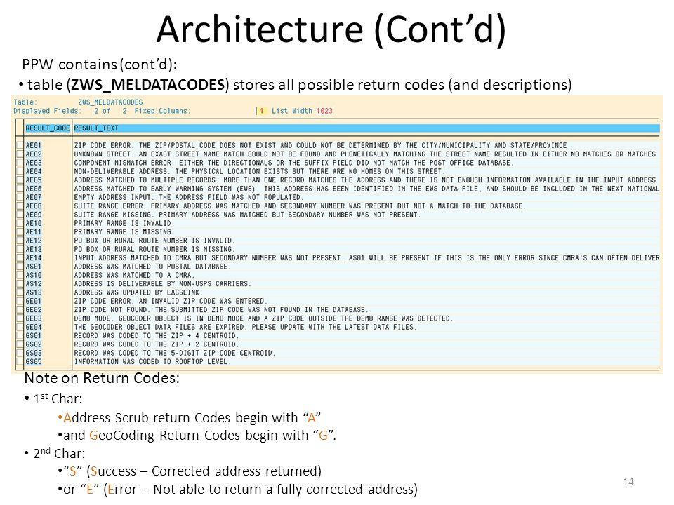 Architecture (Cont'd)