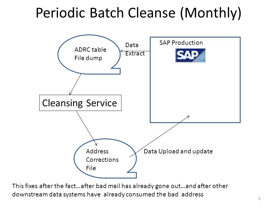 Periodic Batch Cleanse (Monthly)