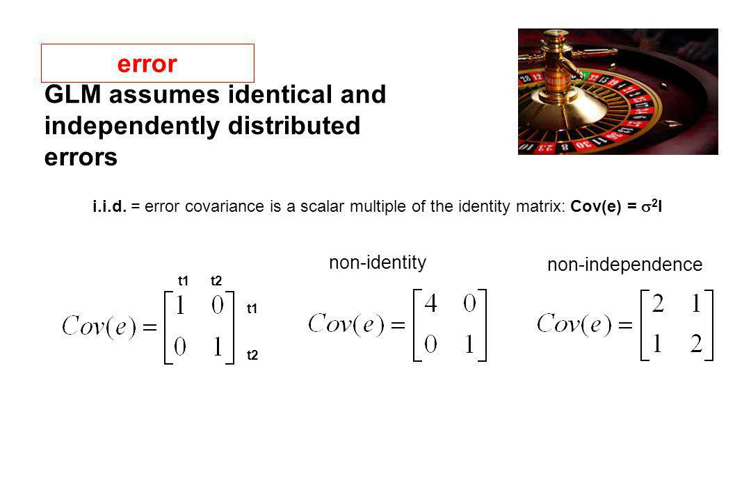 GLM assumes identical and independently distributed errors