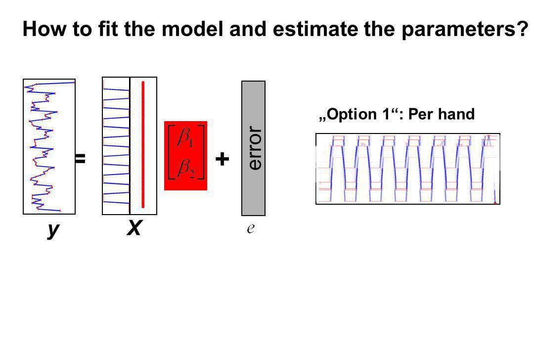 = + How to fit the model and estimate the parameters error y X