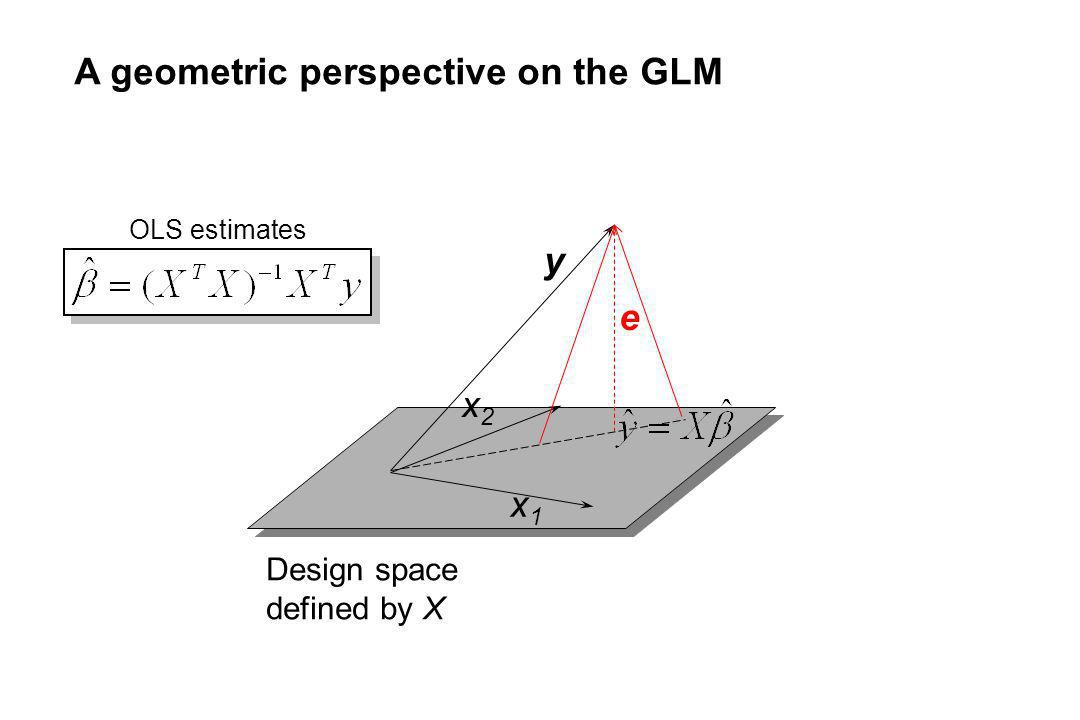 A geometric perspective on the GLM