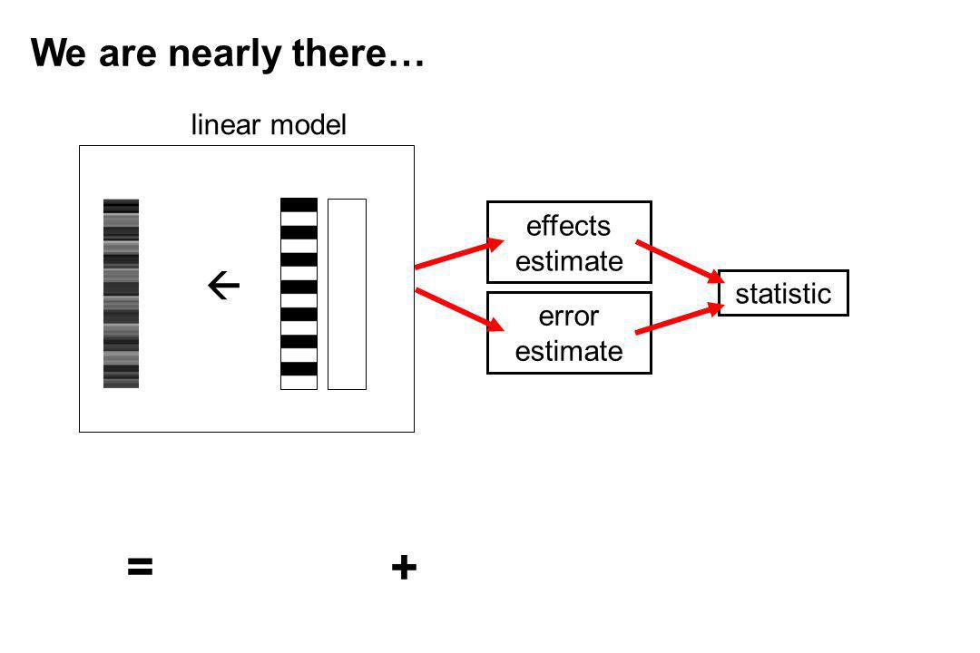 = + We are nearly there…  linear model effects estimate statistic