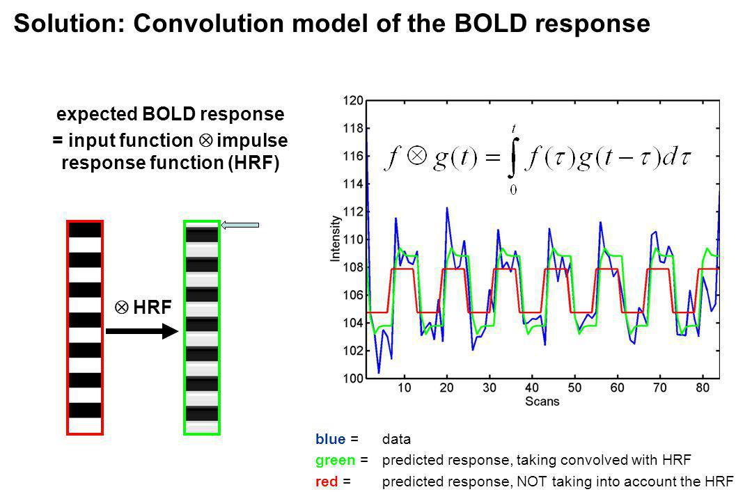 Solution: Convolution model of the BOLD response