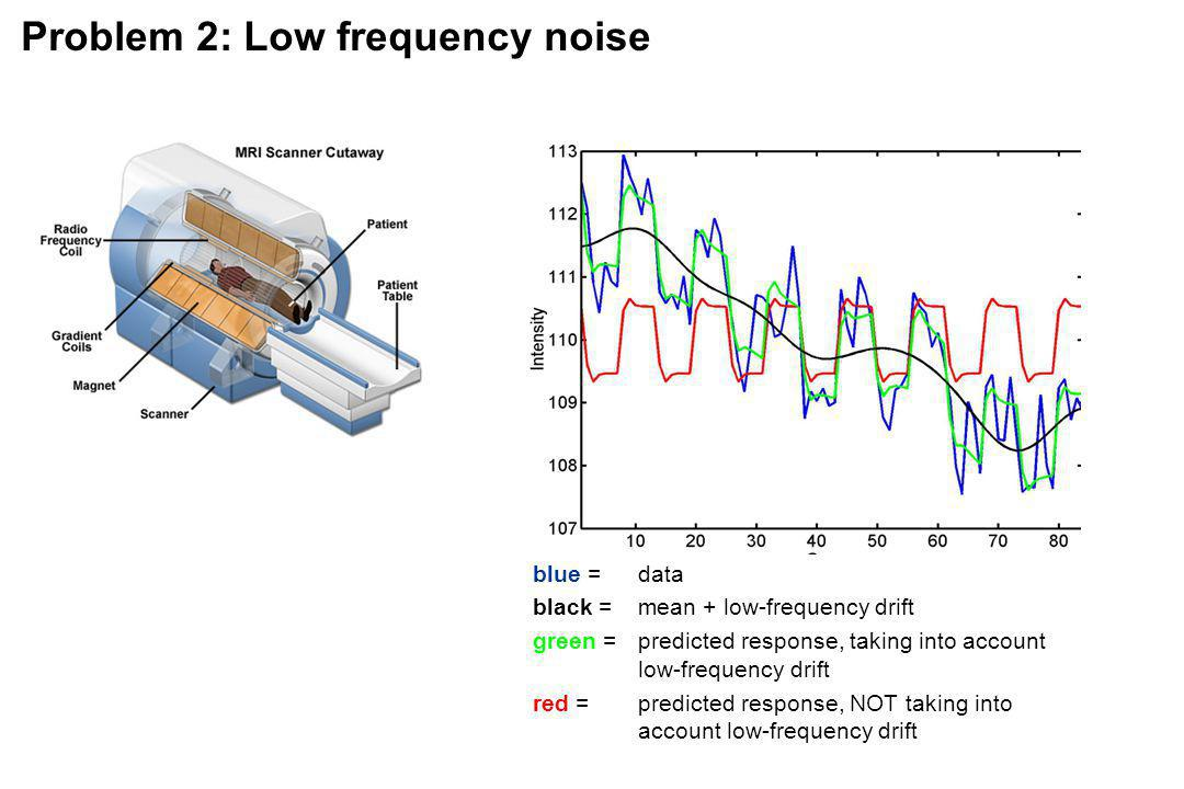 Problem 2: Low frequency noise