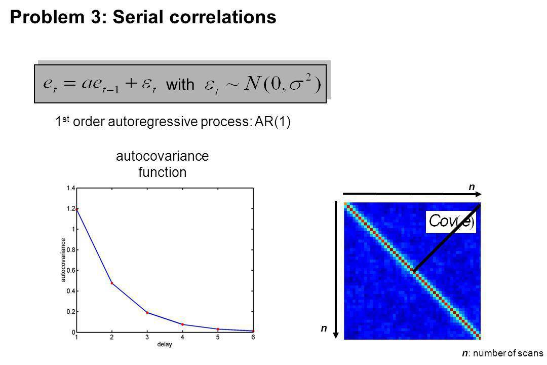 1st order autoregressive process: AR(1)