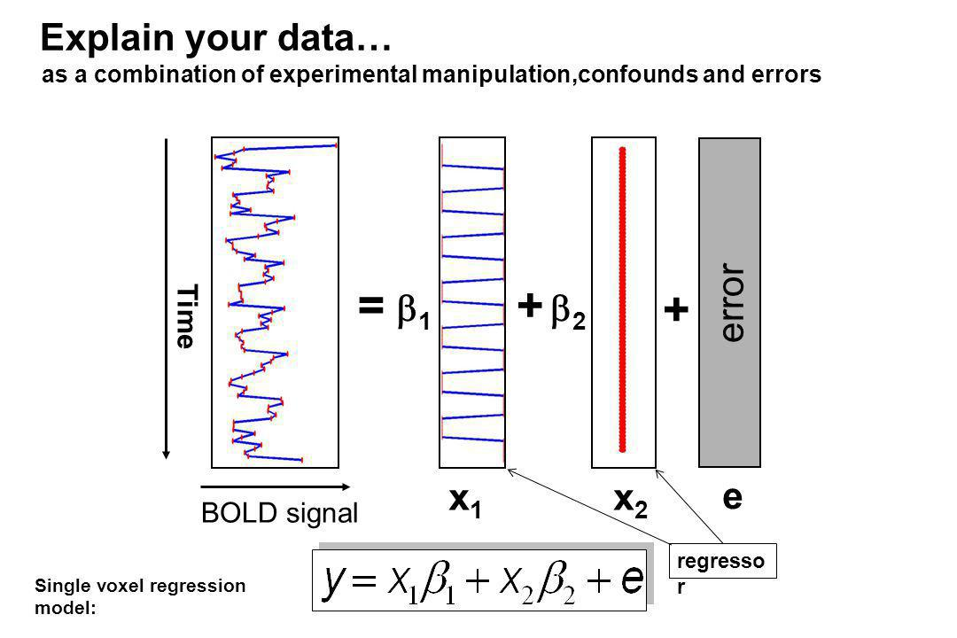 = + + Explain your data… error 1 2 x1 x2 e Time BOLD signal