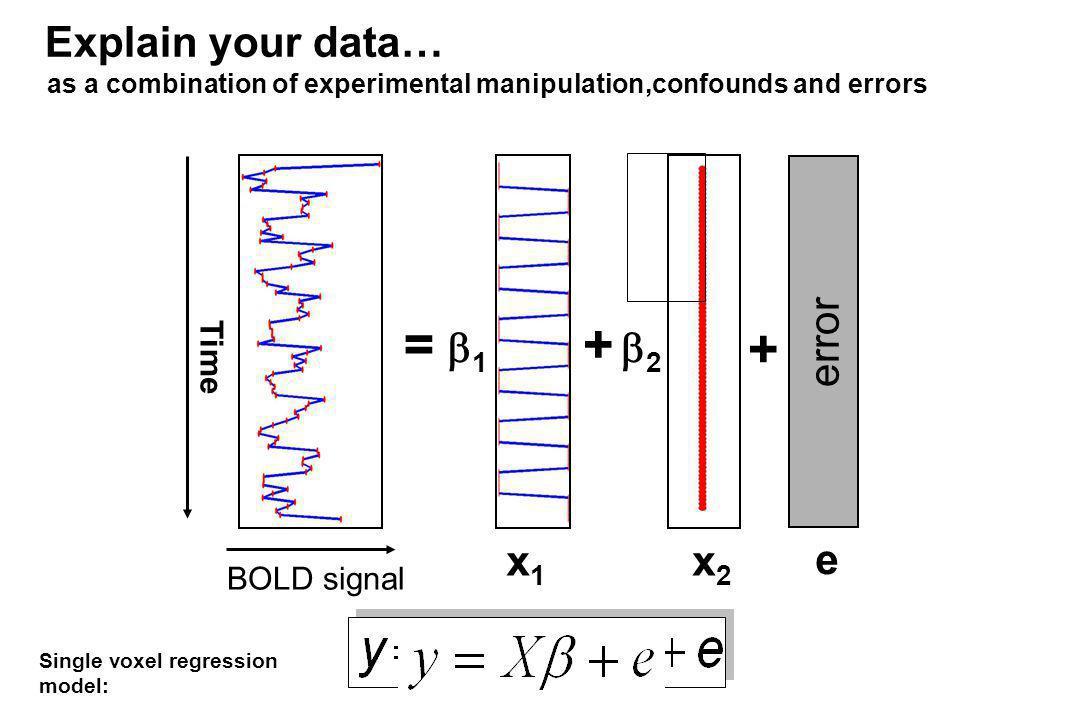 = + + Explain your data… error 1 2 x1 x2 e Time BOLD signal