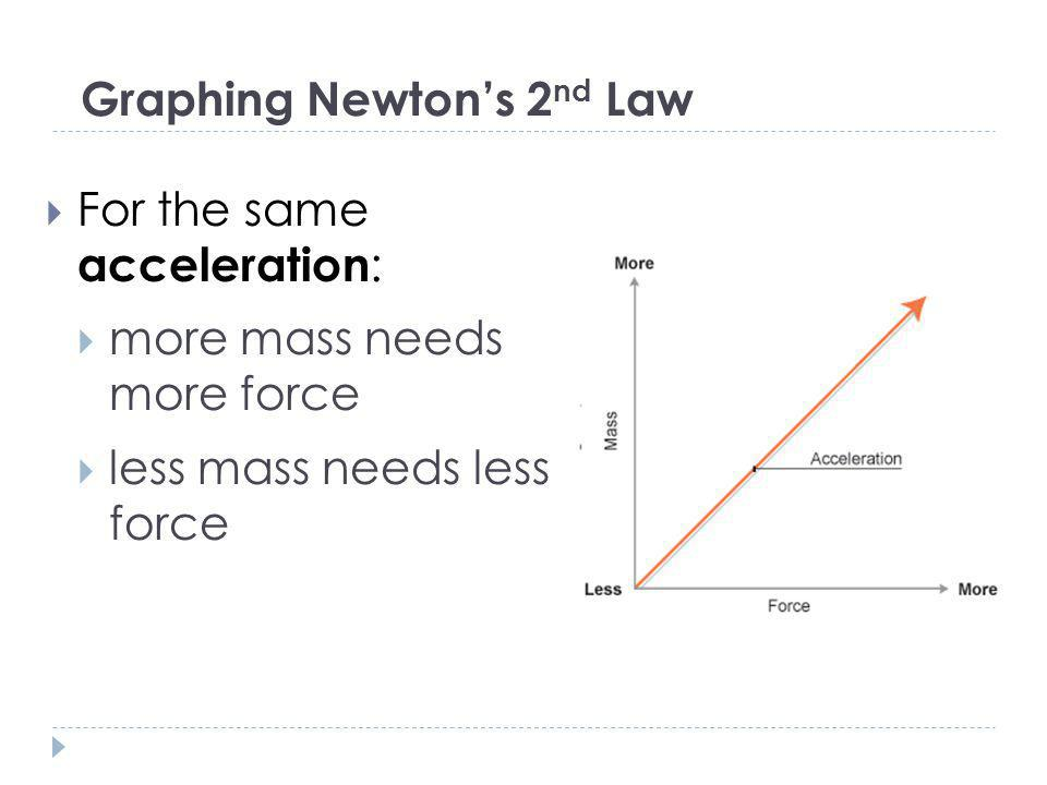 Graphing Newton's 2nd Law