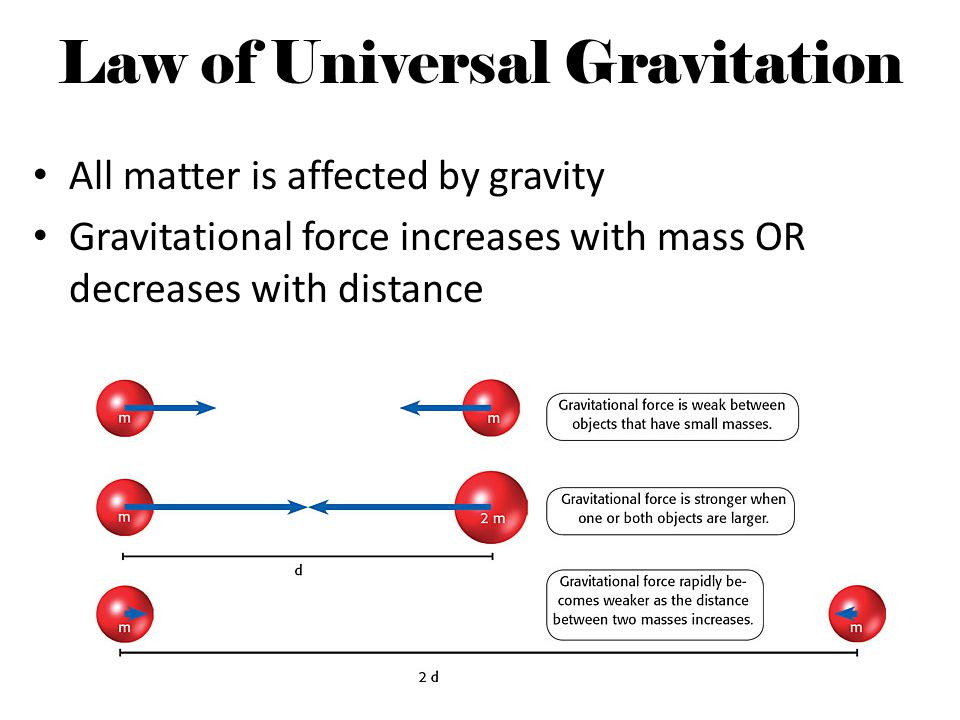 Law of Universal Gravitation