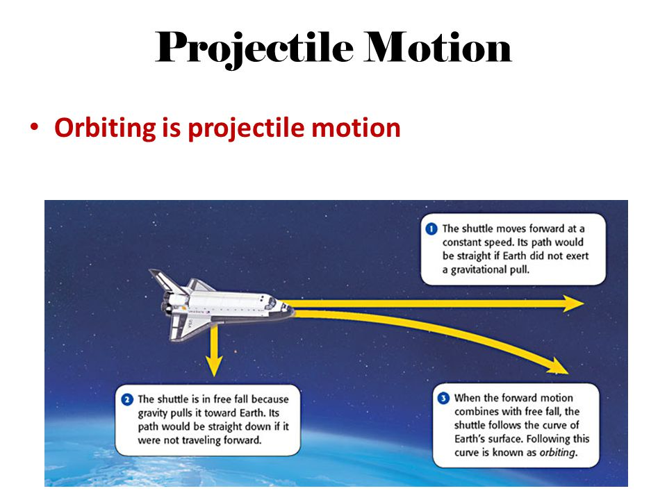 Projectile Motion Orbiting is projectile motion