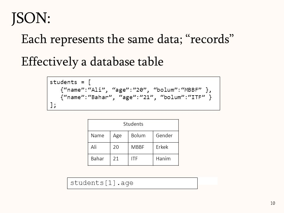 JSON: Each represents the same data; records