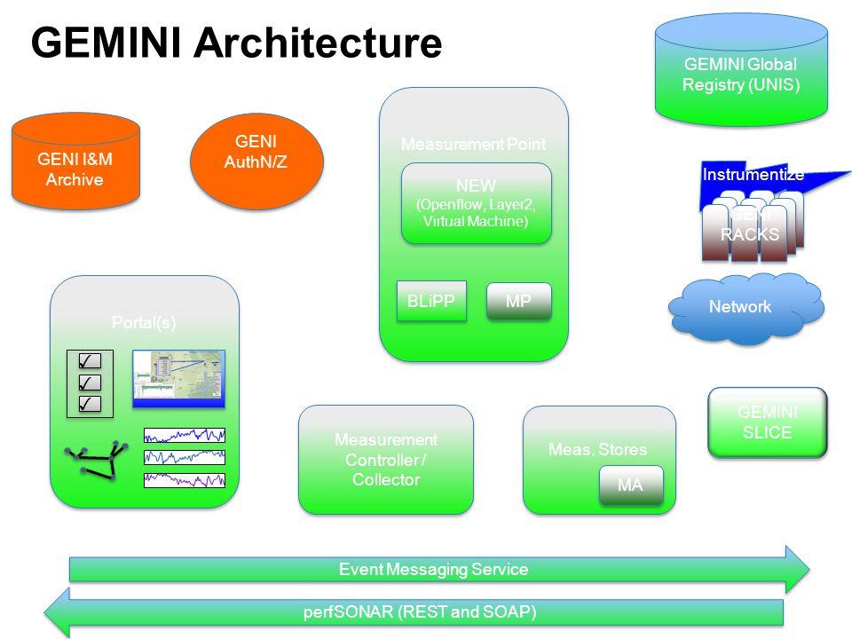 GEMINI Architecture GEMINI Global Registry (UNIS) Measurement Point
