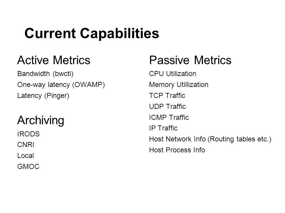 Current Capabilities Active Metrics Archiving Passive Metrics