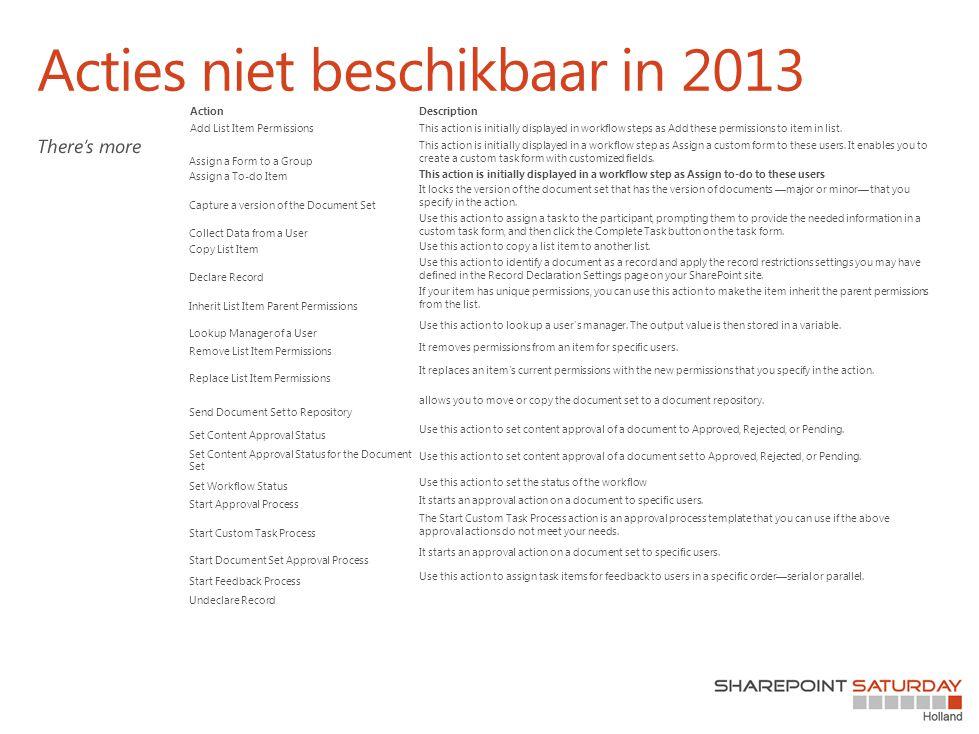 Acties niet beschikbaar in 2013