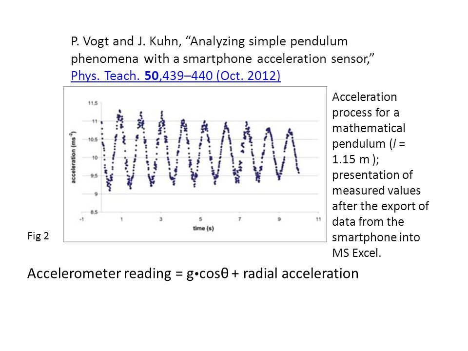 Accelerometer reading = gcosθ + radial acceleration