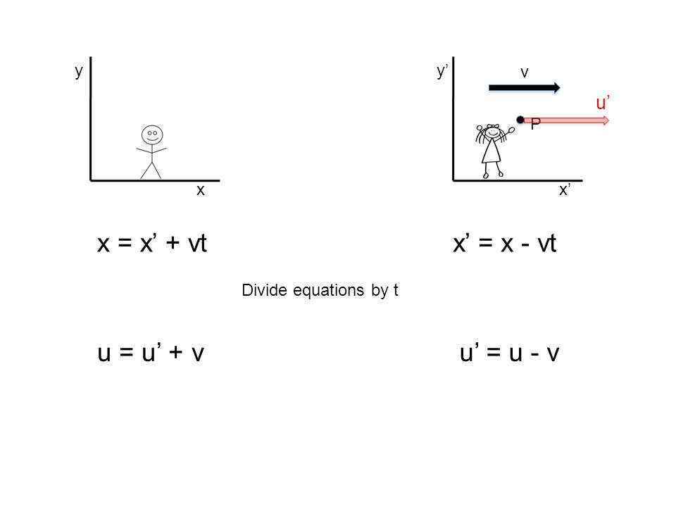 x = x' + vt x' = x - vt u = u' + v u' = u - v u' x y x' y' P v