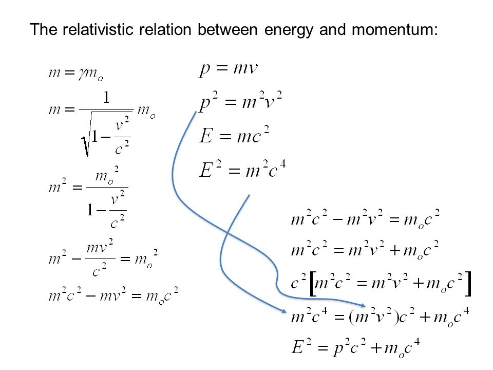 The relativistic relation between energy and momentum: