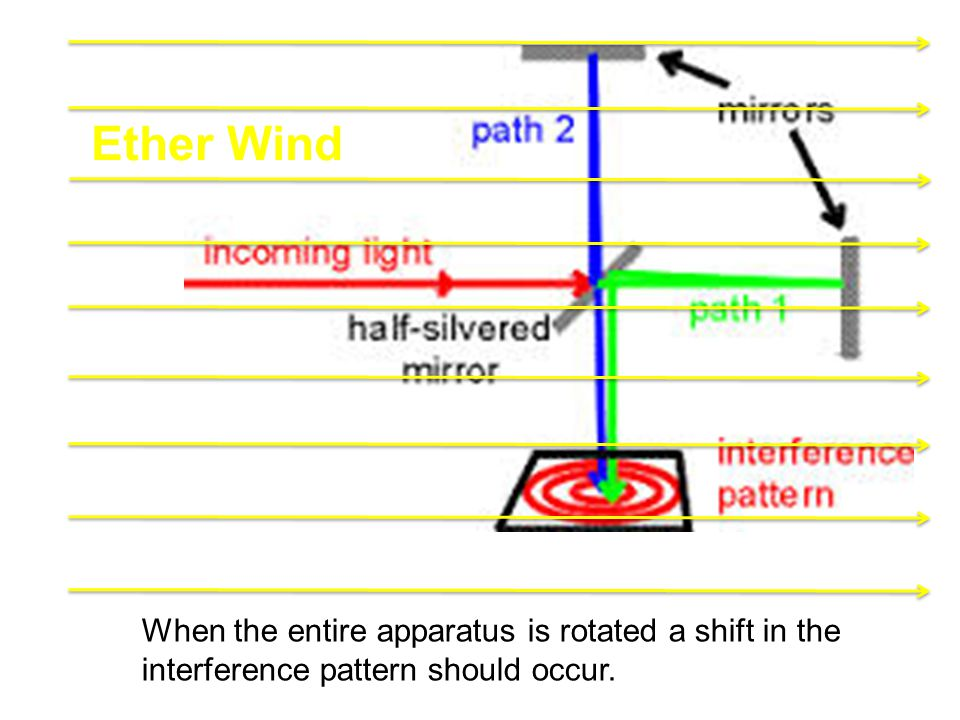 Ether Wind When the entire apparatus is rotated a shift in the interference pattern should occur.