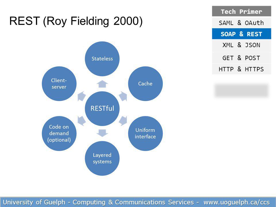 REST (Roy Fielding 2000) Tech Primer SAML & OAuth SOAP & REST