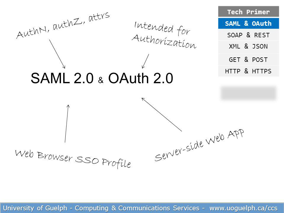 SAML 2.0 & OAuth 2.0 AuthN, authZ, attrs Intended for Authorization