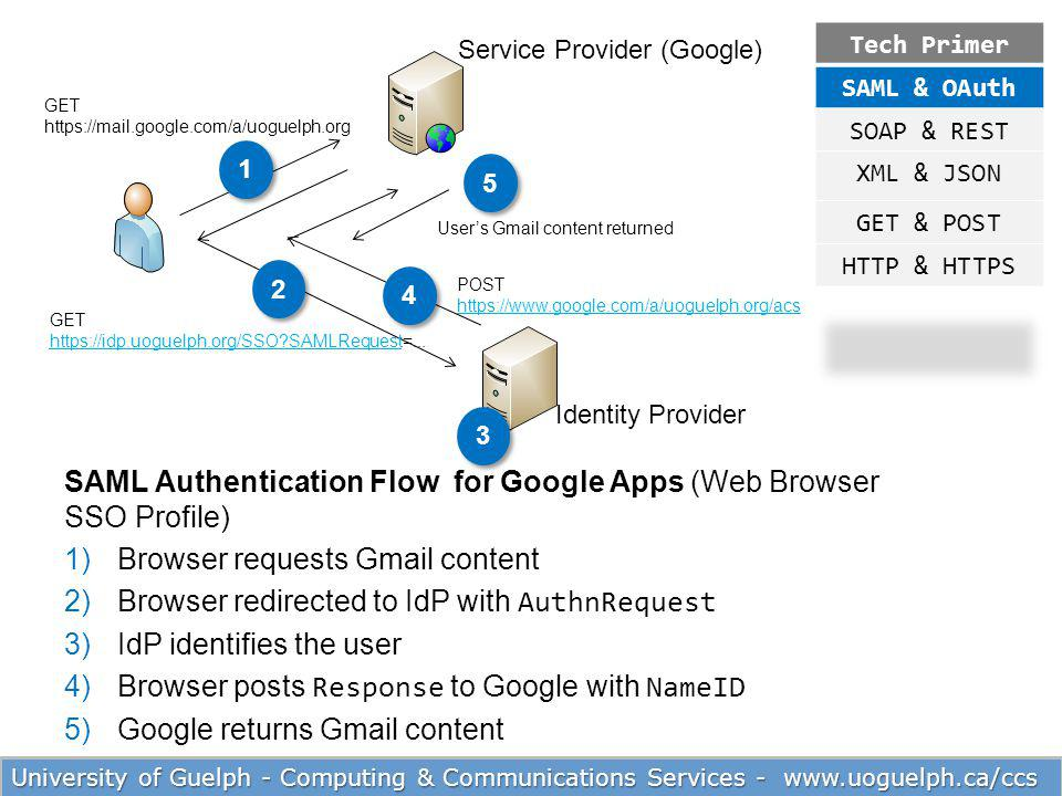 SAML Authentication Flow for Google Apps (Web Browser SSO Profile)